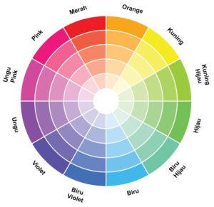 The Basic Elements of Interior Design 2